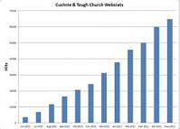 church_web_stats75pcb.jpg