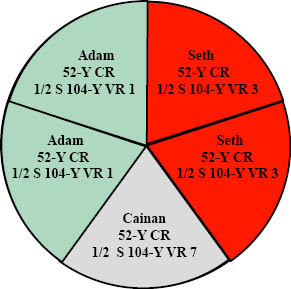 http://timeemits.com/HoH_Articles/Primary_70-Sacred-Year_Age_of_Cainan_files/AdamGGSethRRLGray.jpg