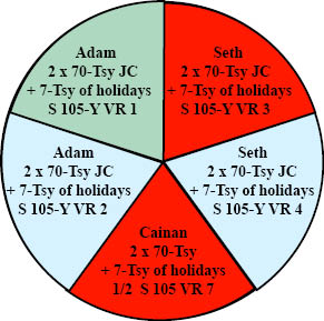 http://timeemits.com/HoH_Articles/Primary_70-Sacred-Year_Age_of_Cainan_files/Adam_70Tsy_Seth_GR2BRL.jpg