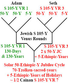http://timeemits.com/HoH_Articles/Primary_70-Sacred-Year_Age_of_Cainan_files/Adam_Seth4-50xCainan.jpg