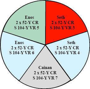 http://timeemits.com/HoH_Articles/Primary_70-Sacred-Year_Age_of_Cainan_files/EnosGBSethRBLGray.jpg