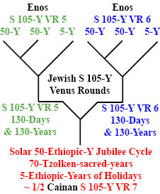 http://timeemits.com/HoH_Articles/Primary_70-Sacred-Year_Age_of_Cainan_files/Enos_Enos4-50xCainanb.jpg