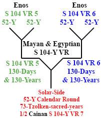 http://timeemits.com/HoH_Articles/Primary_70-Sacred-Year_Age_of_Cainan_files/Enos_Enos4-52xCainan146b.jpg