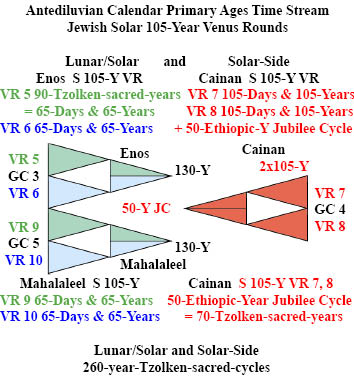 http://timeemits.com/HoH_Articles/Primary_70-Sacred-Year_Age_of_Cainan_files/LS_4xEnos2G2B_2RxC_Jew_txt.jpg