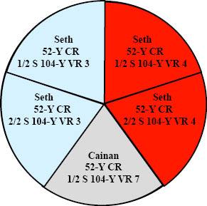 http://timeemits.com/HoH_Articles/Primary_70-Sacred-Year_Age_of_Cainan_files/Seth5Parts2B2RLGray.jpg