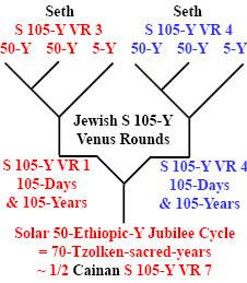 http://timeemits.com/HoH_Articles/Primary_70-Sacred-Year_Age_of_Cainan_files/Seth_Seth4-50xCainan.jpg