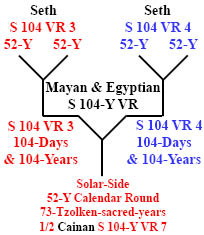 http://timeemits.com/HoH_Articles/Primary_70-Sacred-Year_Age_of_Cainan_files/Seth_Seth4-52xCainan146.jpg