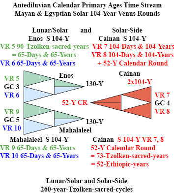 http://timeemits.com/HoH_Articles/Secondary_830-Year_Age_of_Mahalaleel_files/LS_4xEnos2G2B_2RxCainan_txt.jpg
