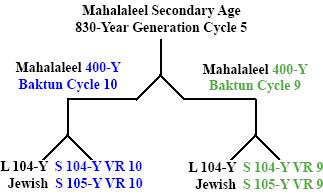 http://timeemits.cm/HoH_Articles/Secondary_830-Year_Age_of_Mahalaleel_files/Maha830YGC5x2-400Yb.jpg
