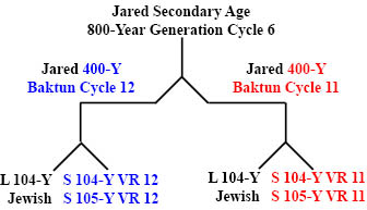 http://timeemits.com/HoH_Articles/mHoH_Articles/mSecondary_800-Year_Generation_Cycle_of_Jared_files/Jared800YGC6x2-400YBC12B-11Rb.jpg