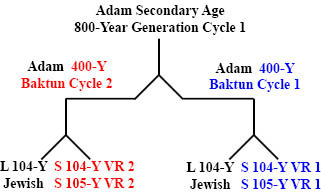 http://www.timeemits.com/HoH_Articles/HoH_Secondary_800-Year_Age_of_Adam_files/Adam800YGC1x1-400YBC.jpg