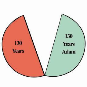 Adam 260 year time split