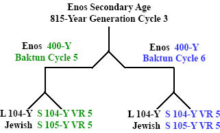 Secondary_815-Year_Age_of_Enos_files/Enos800YGC3x2-400YBC.jpg