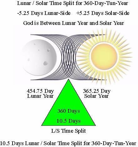 http://timeemits.com/Scripts/Time_Splits_Adam_Seth_files/LSTS360pdf.jpg